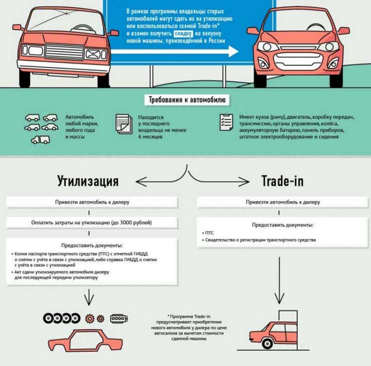 Порядок снятия автомобиля с учета при продаже