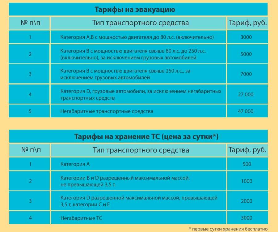 Как забрать машину со штрафстоянки в Москве в 2019 году