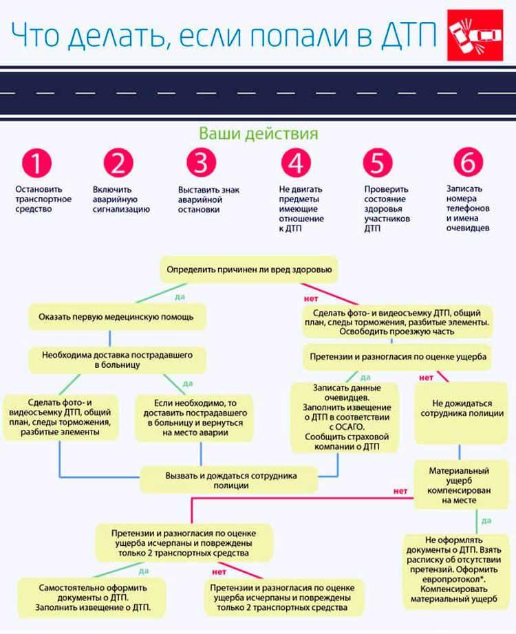 Как получить страховку по ОСАГО после ДТП