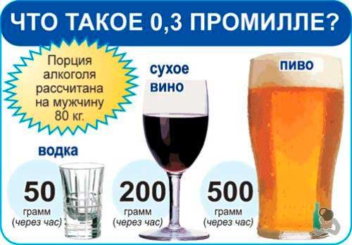 Сколько промиль алкоголя допускается при вождении